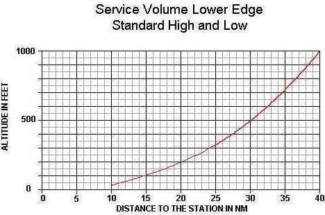Illustration showing a graphic display of the Service Volume Lower Edge Standard High and Low - altitude compared to miles distance to the station