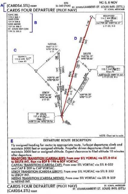 Example SID chart of St. Louis Intl (KSTL), Missouri - Cards Four Departure