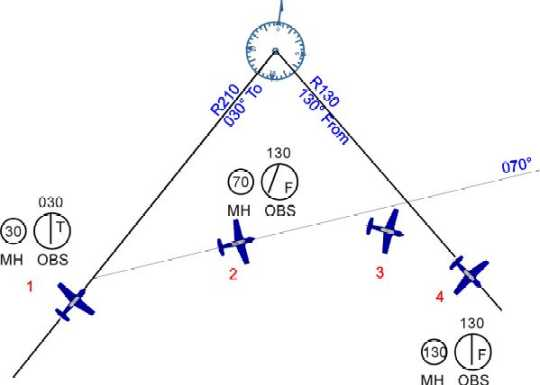 Illustration showing an aircraft changing course to intercept a VOR radial